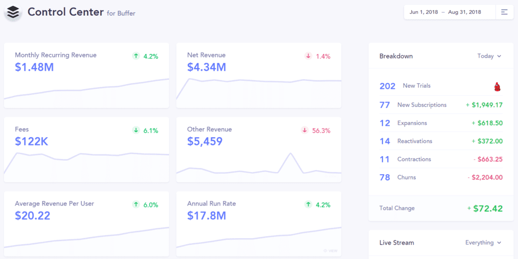 Snapshot of the Buffer live dashboard